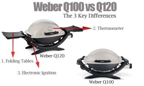 weber Q100 vs Q120