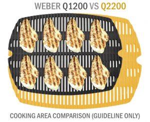q1200 vs q2200 cooking area