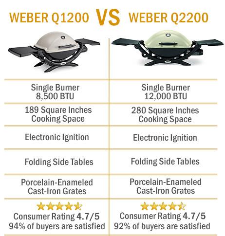 weber q1200 vs weber q2200